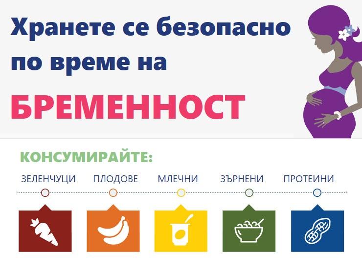 храненето по време на бременност, Hranene-po-vreme-na-bremennost-YuppieEdu.com